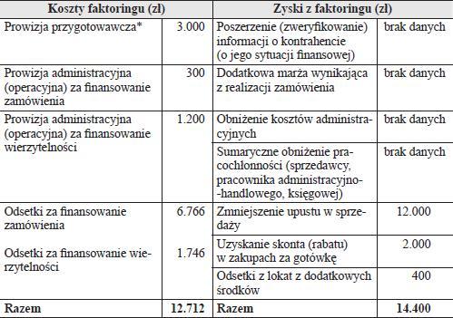 Faktoring W Firmie Analiza Finansowa